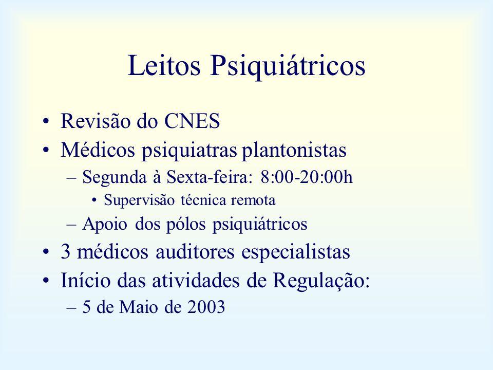 Leitos Psiquiátricos Revisão do CNES Médicos psiquiatras plantonistas –Segunda à Sexta-feira: 8:00-20:00h Supervisão técnica remota –Apoio dos pólos p