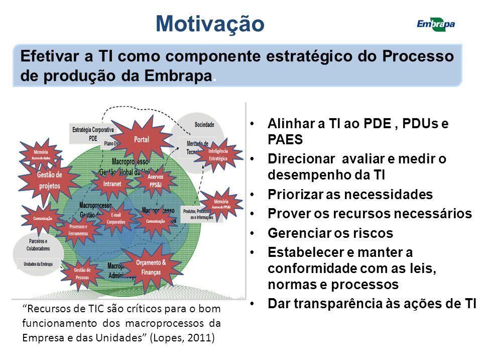 Governança de TI na Embrapa II Plano Diretor da Tecnologia da Informação Começou a ser discutida no âmbito da Diretoria e de forma estratégica em 2009, com a construção do I PDTI, alinhado ao V PDE Criar 1 estratégia de TI no PDE e PDUs Para garantir o alinhamento