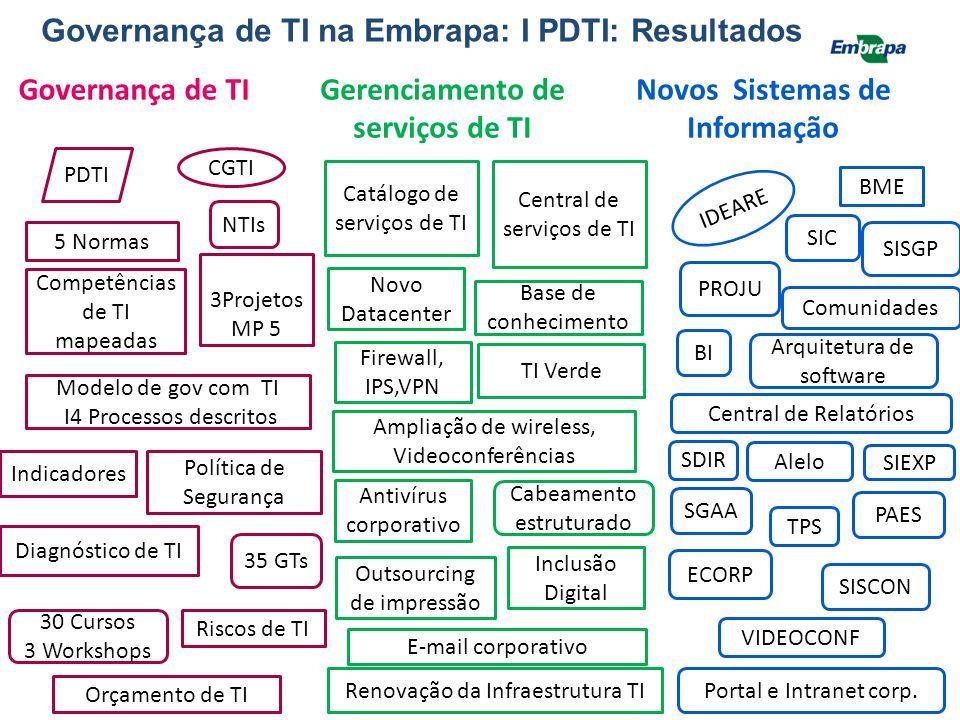 Alguns resultados: 1.Processos técnicos e gerenciais de TI implantados na Embrapa 2.Software desenvolvidos conforme necessidades priorizadas 3.Portais 4.Normas e manuais 5.Estudos prospectivos 6.Parcerias 7.Capacitação interna 8.Formação de agentes multiplicadores 9.Instalações 10.Equipamentos 11.Publicação técnica Projeto 10 – Implantação do II PDTI
