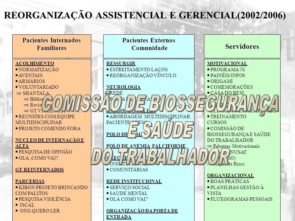 REORGANIZAÇÃO ASSISTENCIAL E GERENCIAL(2002/2006) Pacientes Internados Familiares Servidores Pacientes Externos Comunidade Comunidade ACOLHIMENTO NORM