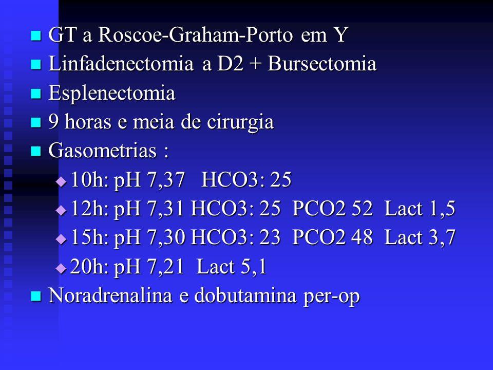 GT a Roscoe-Graham-Porto em Y GT a Roscoe-Graham-Porto em Y Linfadenectomia a D2 + Bursectomia Linfadenectomia a D2 + Bursectomia Esplenectomia Esplen