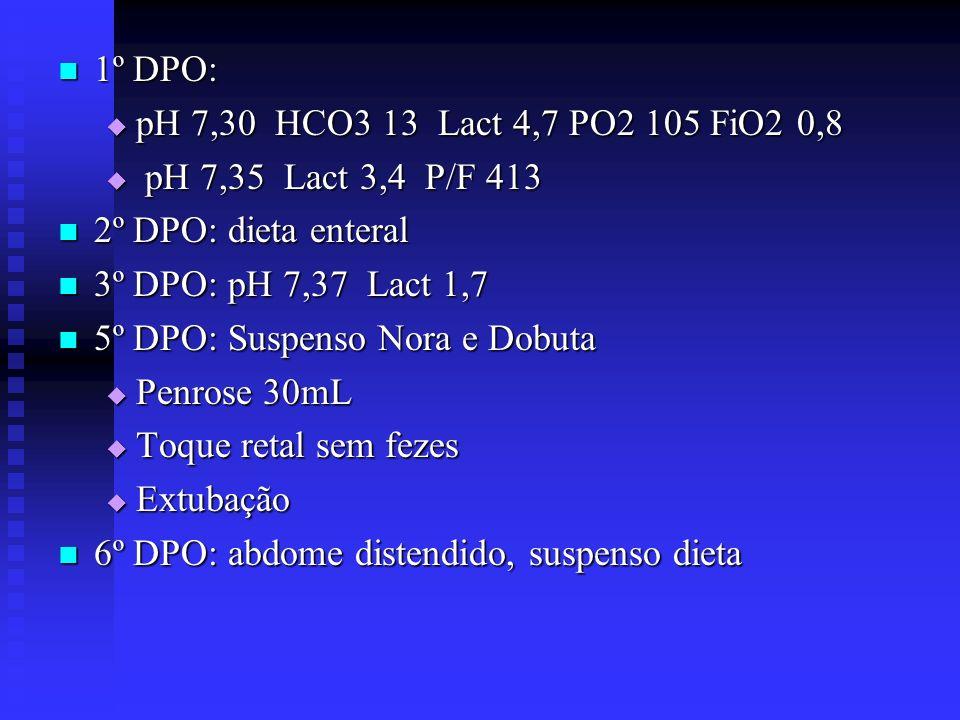 1º DPO: 1º DPO: pH 7,30 HCO3 13 Lact 4,7 PO2 105 FiO2 0,8 pH 7,30 HCO3 13 Lact 4,7 PO2 105 FiO2 0,8 pH 7,35 Lact 3,4 P/F 413 pH 7,35 Lact 3,4 P/F 413