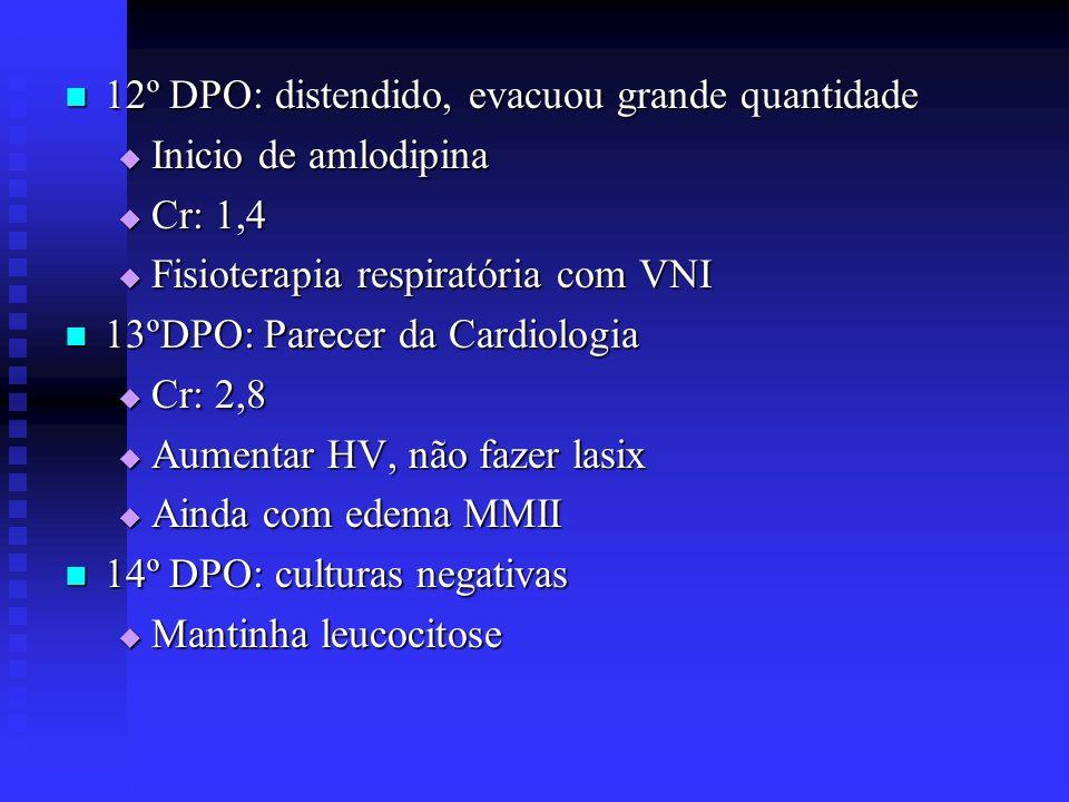 12º DPO: distendido, evacuou grande quantidade 12º DPO: distendido, evacuou grande quantidade Inicio de amlodipina Inicio de amlodipina Cr: 1,4 Cr: 1,