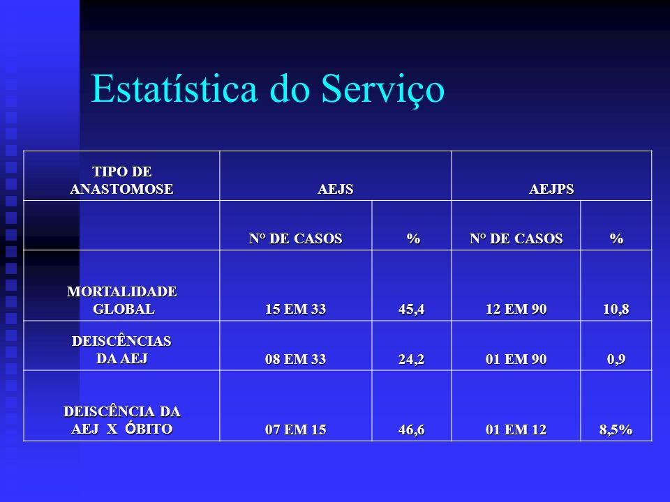 Estatística do Serviço TIPO DE ANASTOMOSE AEJSAEJPS N° DE CASOS % % MORTALIDADE GLOBAL 15 EM 33 45,4 12 EM 90 10,8 DEISCÊNCIAS DA AEJ 08 EM 33 24,2 01