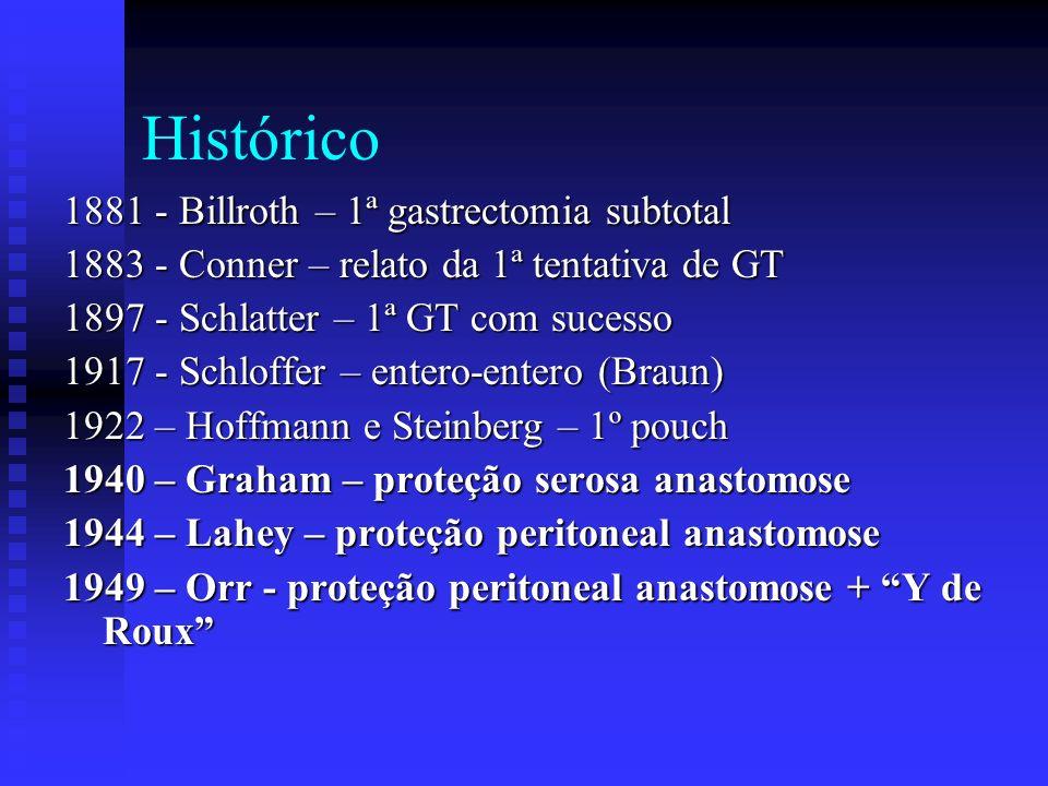 Histórico 1881 - Billroth – 1ª gastrectomia subtotal 1883 - Conner – relato da 1ª tentativa de GT 1897 - Schlatter – 1ª GT com sucesso 1917 - Schloffe