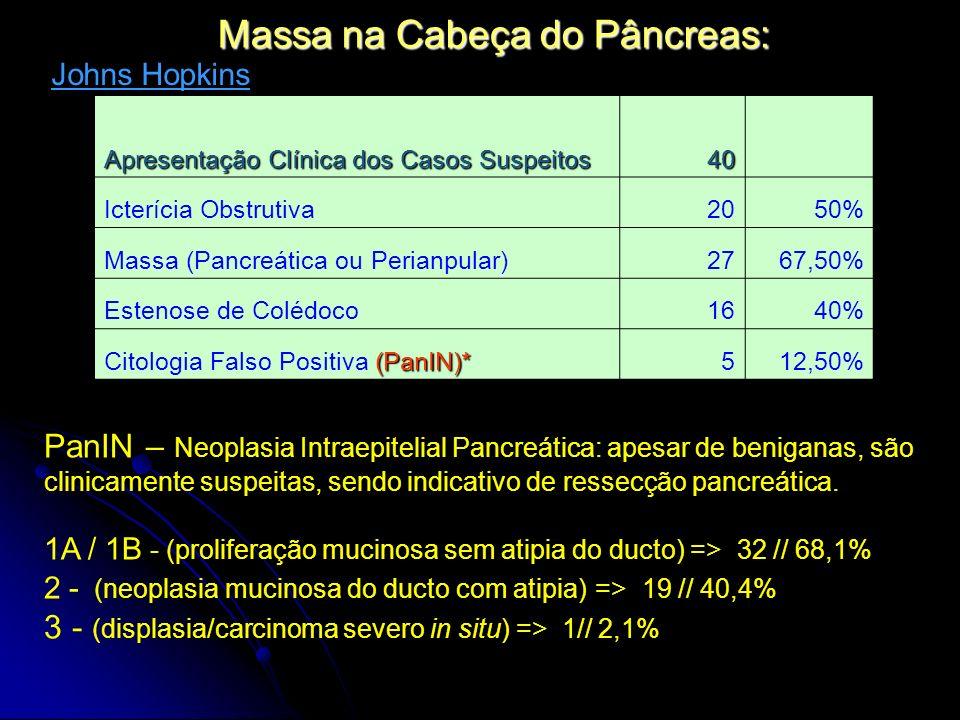 Massa na Cabeça do Pâncreas: Apresentação Clínica dos Casos Suspeitos 40 Icterícia Obstrutiva2050% Massa (Pancreática ou Perianpular)2767,50% Estenose