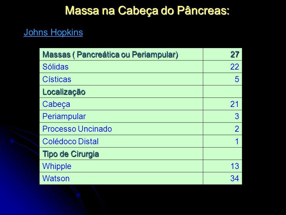 Massa na Cabeça do Pâncreas: Massas ( Pancreática ou Periampular) 27 Sólidas22 Císticas5 Localização Cabeça21 Periampular3 Processo Uncinado2 Colédoco