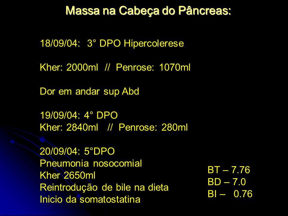 Massa na Cabeça do Pâncreas: 18/09/04: 3° DPO Hipercolerese Kher: 2000ml // Penrose: 1070ml Dor em andar sup Abd 19/09/04: 4° DPO Kher: 2840ml // Penr