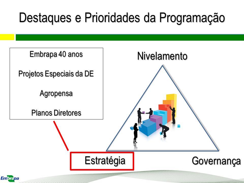 Nivelamento Estratégia Governança Embrapa 40 anos Projetos Especiais da DE Agropensa Planos Diretores Destaques e Prioridades da Programação