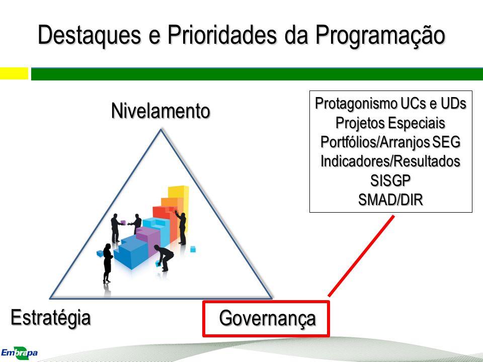 Nivelamento Estratégia Governança Protagonismo UCs e UDs Projetos Especiais Portfólios/Arranjos SEG Indicadores/ResultadosSISGPSMAD/DIR Destaques e Pr
