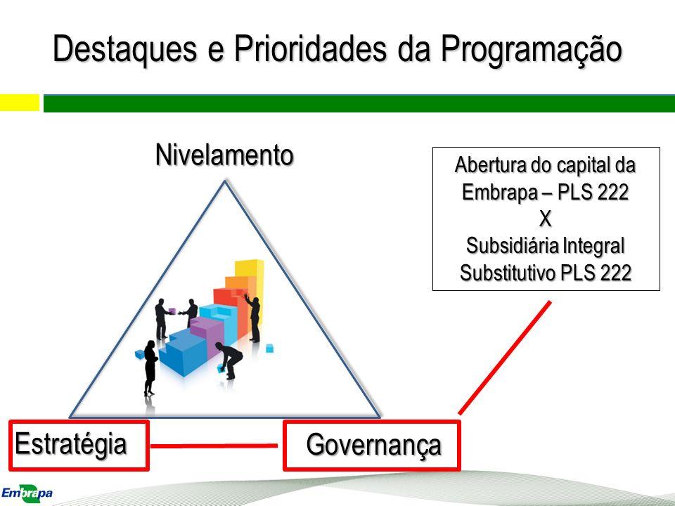 Nivelamento Estratégia Governança Abertura do capital da Embrapa – PLS 222 X Subsidiária Integral Substitutivo PLS 222 Destaques e Prioridades da Prog