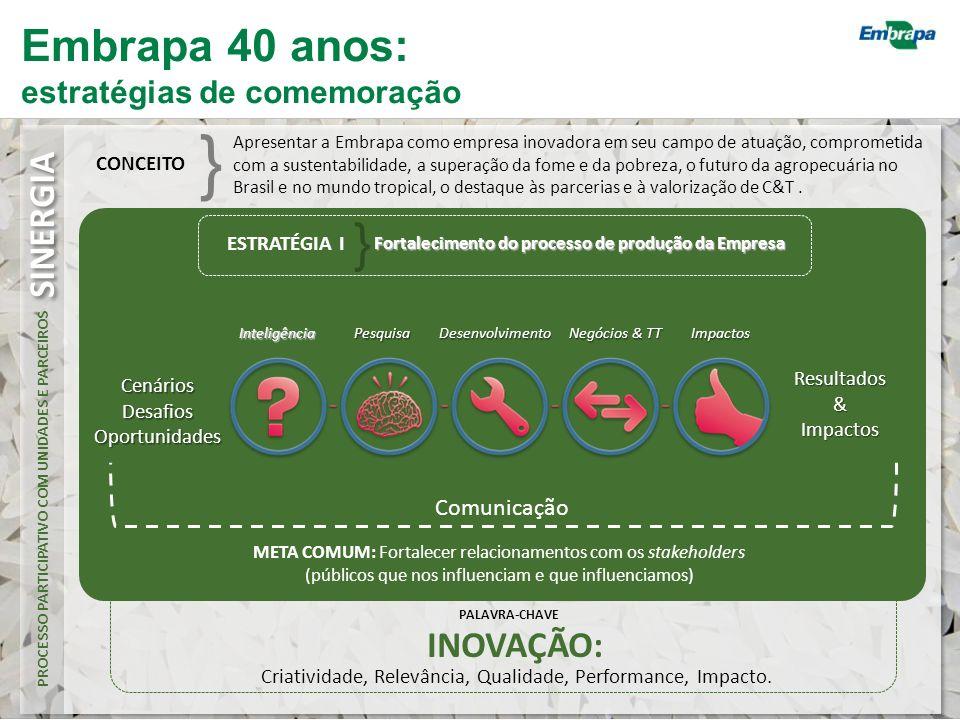 CONCEITO } META COMUM: Fortalecer relacionamentos com os stakeholders (públicos que nos influenciam e que influenciamos) Pesquisa & Desenvolvimento: Inovação Sustentabilidade Futuro da agropecuária no Brasil e no mundo tropical Destaque às parcerias externas em C&T Valorização de C&T Transferência de Tecnologia: Inovação Sustentabilidade Futuro da agropecuária no Brasil e no mundo tropical Destaque às parcerias externas em TT Superação da fome e da pobreza Desenvolvimento Institucional: Inovação Sustentabilidade Futuro da agropecuária no Brasil e no mundo tropical Destaque às parcerias internas e institucionais externas ESTRATÉGIA II } Alinhamento de frentes de ação para cada pilar da Embrapa PALAVRA-CHAVE INOVAÇÃO: PROCESSO PARTICIPATIVO COM UNIDADES SINERGIA Criatividade, Relevância, Qualidade, Performance, Impacto.