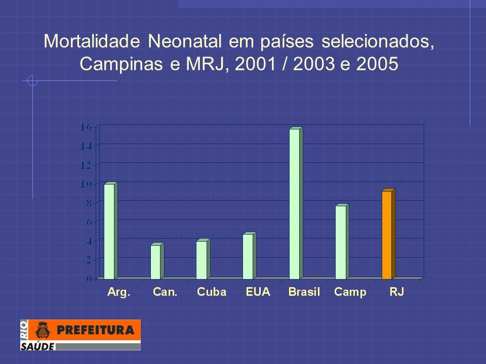 Mortalidade Neonatal em países selecionados, Campinas e MRJ, 2001 / 2003 e 2005