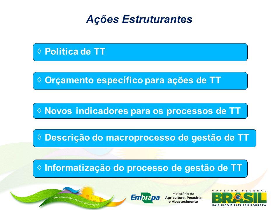 Ações Estruturantes Política de TT Novos indicadores para os processos de TT Orçamento específico para ações de TT Descrição do macroprocesso de gestã