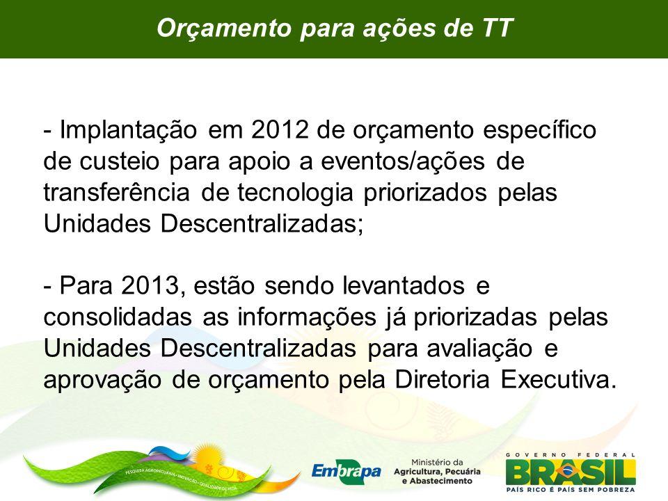 - Implantação em 2012 de orçamento específico de custeio para apoio a eventos/ações de transferência de tecnologia priorizados pelas Unidades Descentr