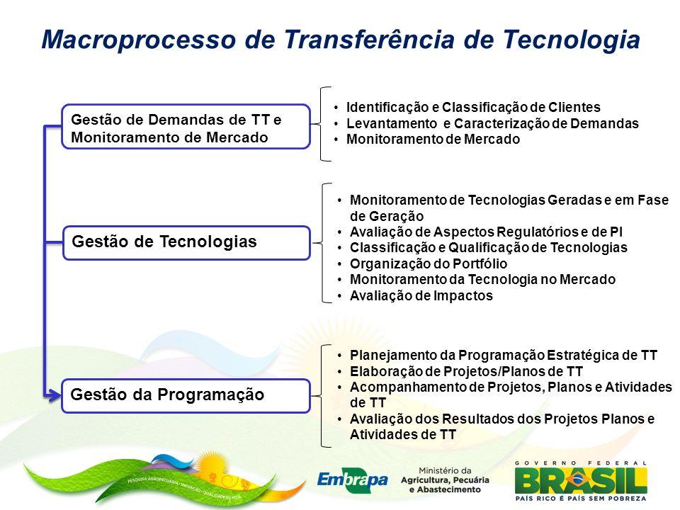 Macroprocesso de Transferência de Tecnologia Gestão de Demandas de TT e Monitoramento de Mercado Gestão de Tecnologias Gestão da Programação Identific