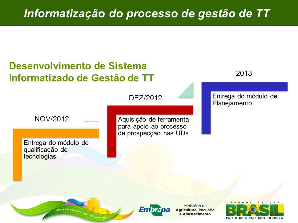 Desenvolvimento de Sistema Informatizado de Gestão de TT NOV/2012 DEZ/2012 2013 Informatização do processo de gestão de TT