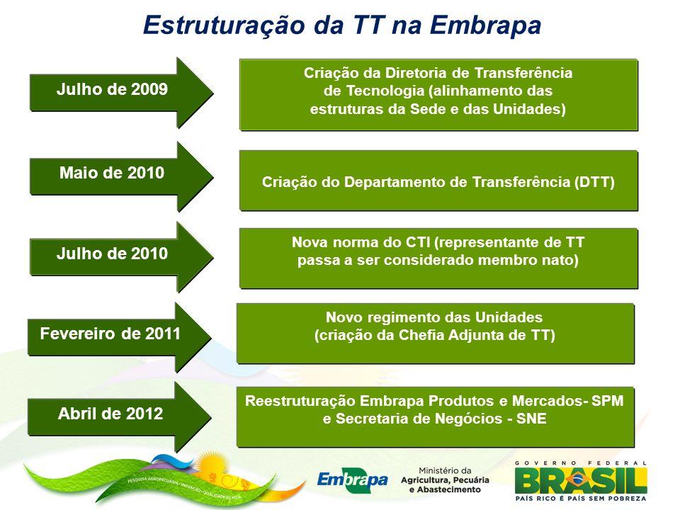 Estruturação da TT na Embrapa Julho de 2009 Criação da Diretoria de Transferência de Tecnologia (alinhamento das estruturas da Sede e das Unidades) Ma