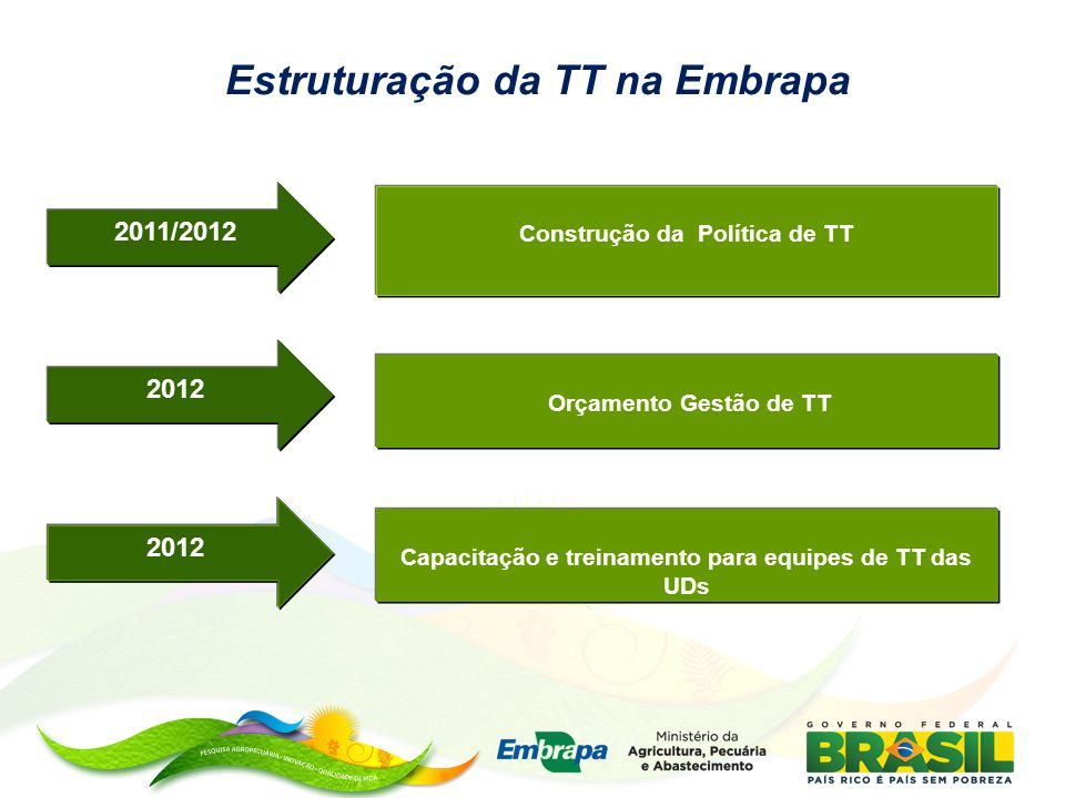 Estruturação da TT na Embrapa 2011/2012 Construção da Política de TT 2012 Orçamento Gestão de TT 2012 Capacitação e treinamento para equipes de TT das