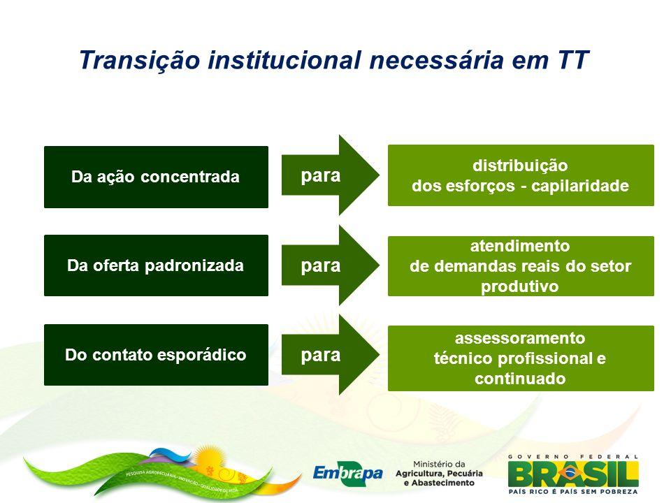 Transição institucional necessária em TT distribuição dos esforços - capilaridade para atendimento de demandas reais do setor produtivo assessoramento