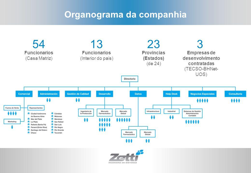 Organograma da companhia 541323 Funcionarios (Casa Matriz) Funcionarios (Interior do pais) Provincias (Estados) (de 24) 3 Empresas de desenvolvimento