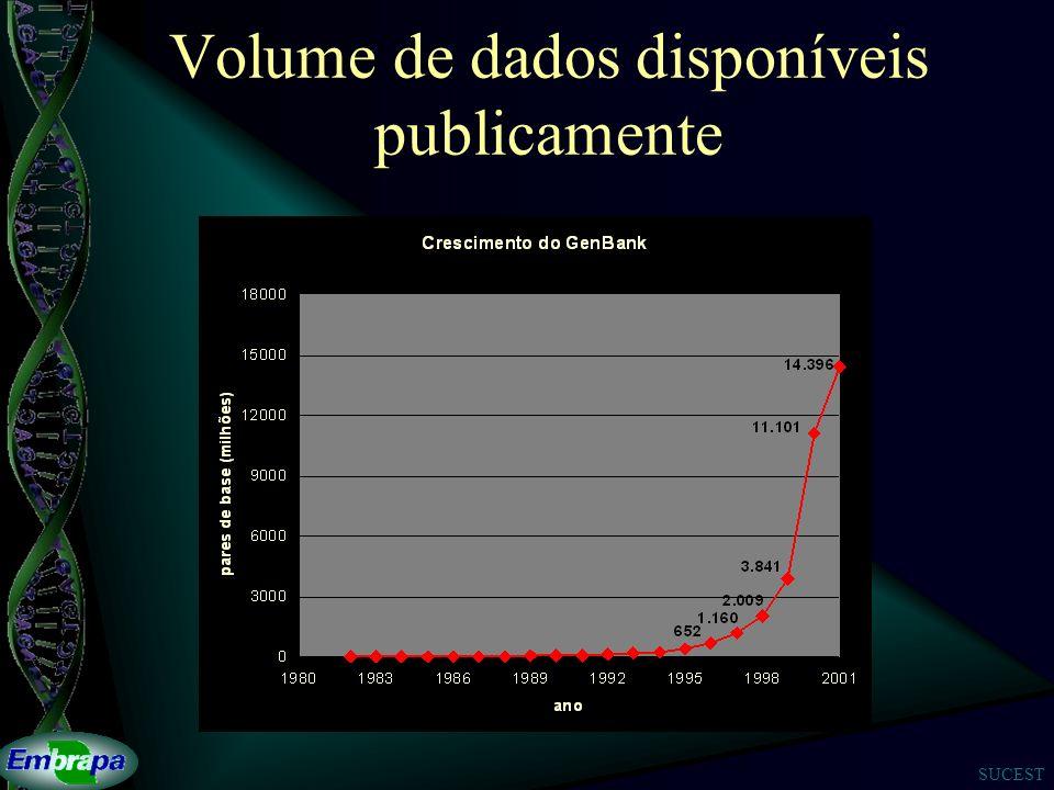 SUCEST Volume de dados disponíveis publicamente
