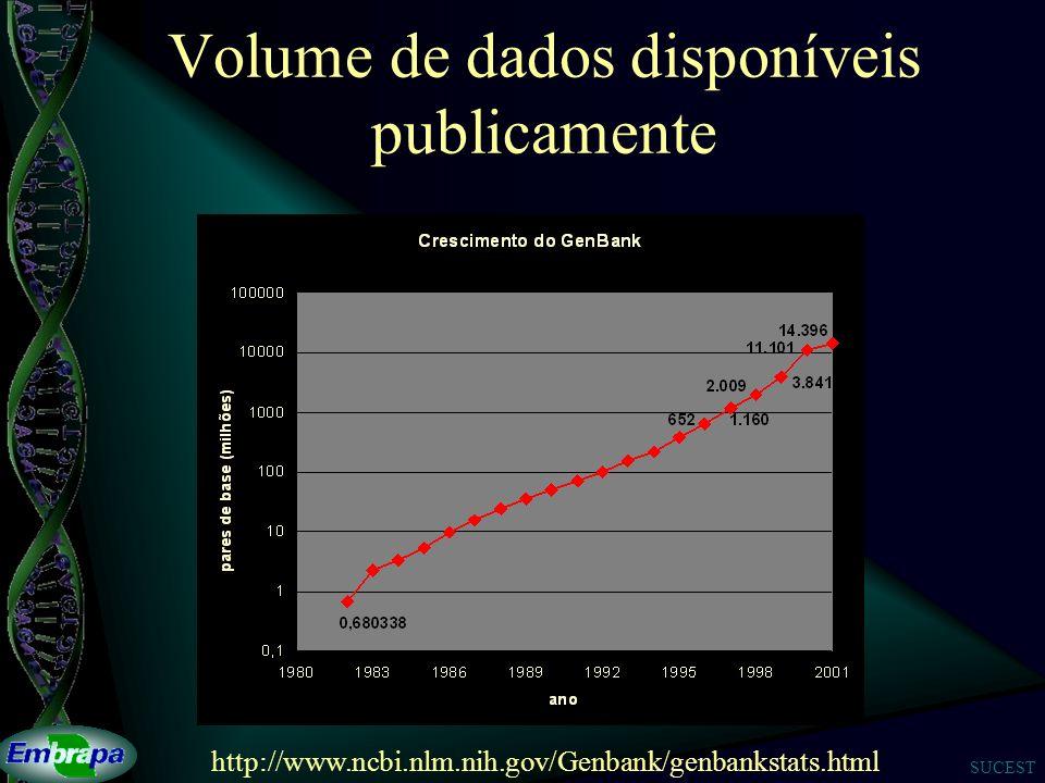 SUCEST Volume de dados disponíveis publicamente http://www.ncbi.nlm.nih.gov/Genbank/genbankstats.html