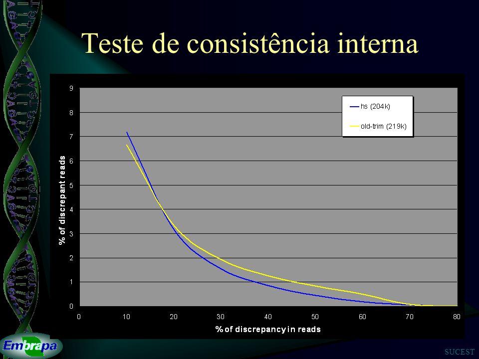 SUCEST Teste de consistência interna
