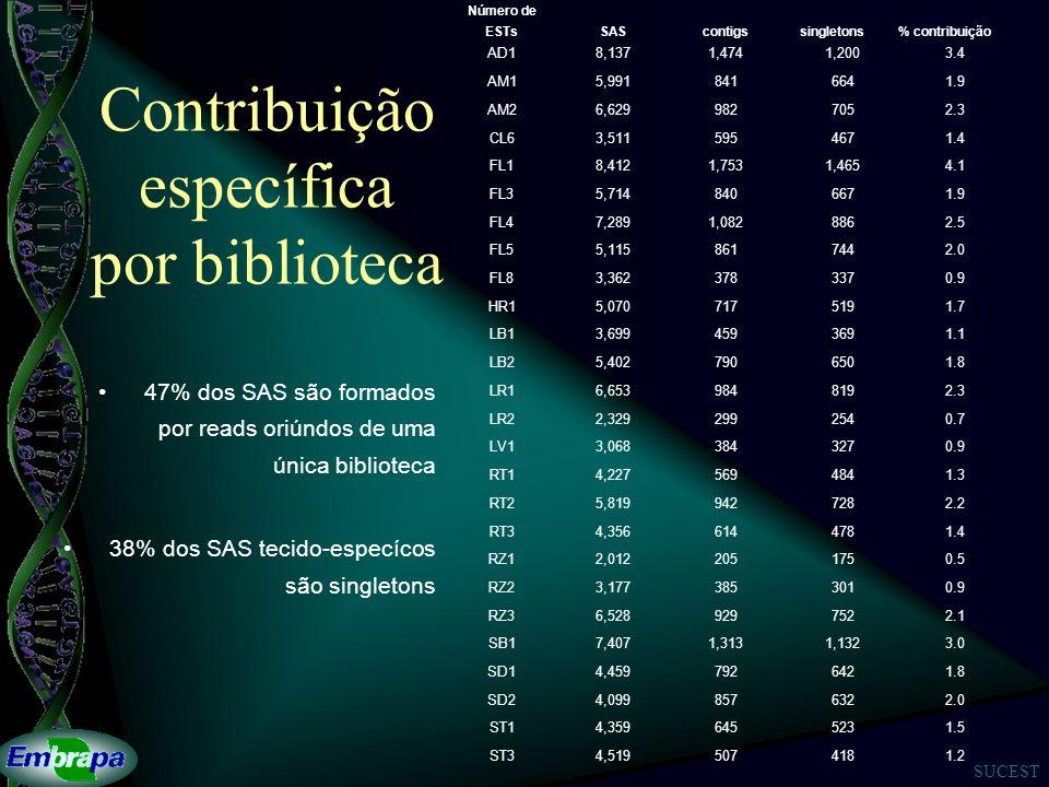 SUCEST Contribuição específica por biblioteca Número de ESTsSAScontigssingletons% contribuição AD18,1371,4741,2003.4 AM15,9918416641.9 AM26,6299827052.3 CL63,5115954671.4 FL18,4121,7531,4654.1 FL35,7148406671.9 FL47,2891,0828862.5 FL55,1158617442.0 FL83,3623783370.9 HR15,0707175191.7 LB13,6994593691.1 LB25,4027906501.8 LR16,6539848192.3 LR22,3292992540.7 LV13,0683843270.9 RT14,2275694841.3 RT25,8199427282.2 RT34,3566144781.4 RZ12,0122051750.5 RZ23,1773853010.9 RZ36,5289297522.1 SB17,4071,3131,1323.0 SD14,4597926421.8 SD24,0998576322.0 ST14,3596455231.5 ST34,5195074181.2 47% dos SAS são formados por reads oriúndos de uma única biblioteca 38% dos SAS tecido-especícos são singletons