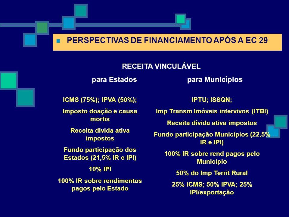 DIVISÃO FEDERATIVA DA ARRECADAÇÃO TRIBUTÁRIA 2001 Fonte: AFE/BNDES.