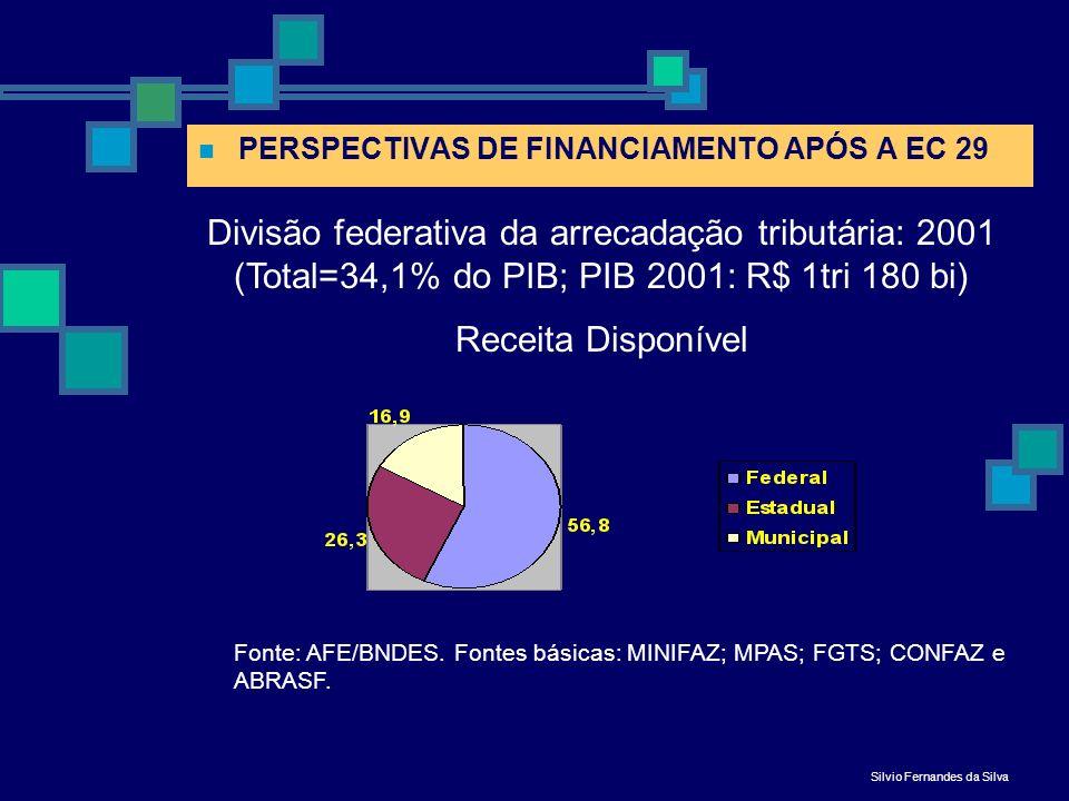 Participação no financiamento do SUS das três esferas de governo (se cumprida a EC 29) PERSPECTIVAS DE FINANCIAMENTO APÓS A EC 29 Silvio Fernandes da Silva