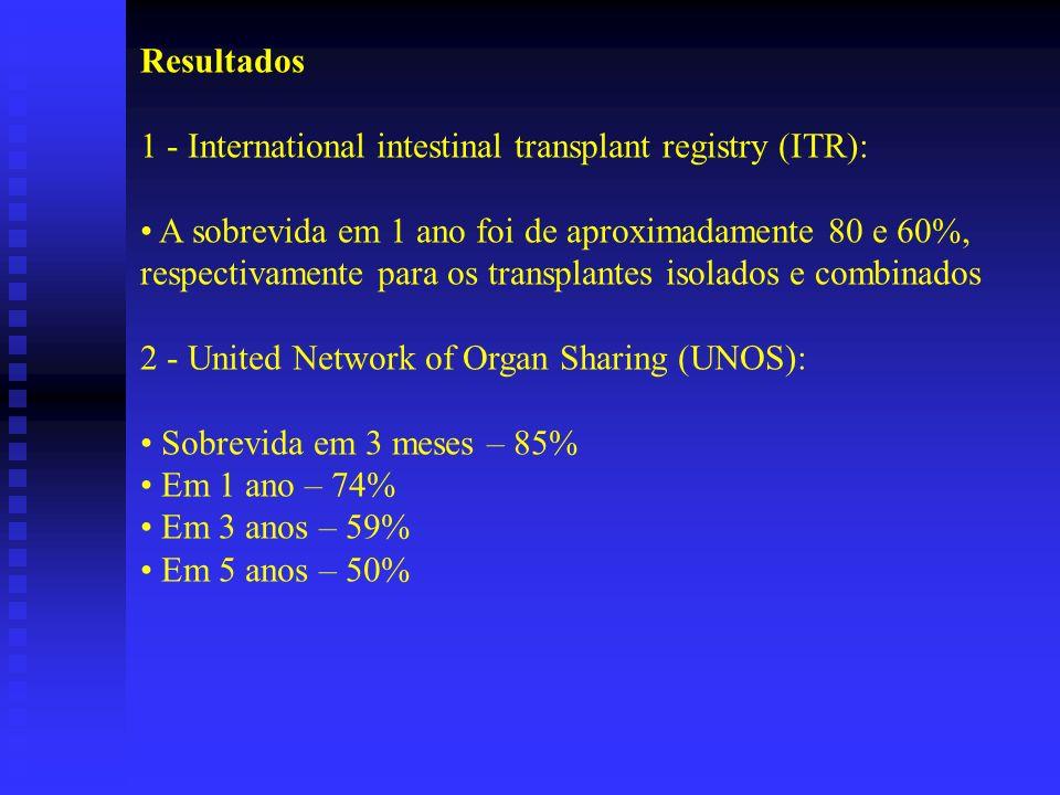 Resultados 1 - International intestinal transplant registry (ITR): A sobrevida em 1 ano foi de aproximadamente 80 e 60%, respectivamente para os trans