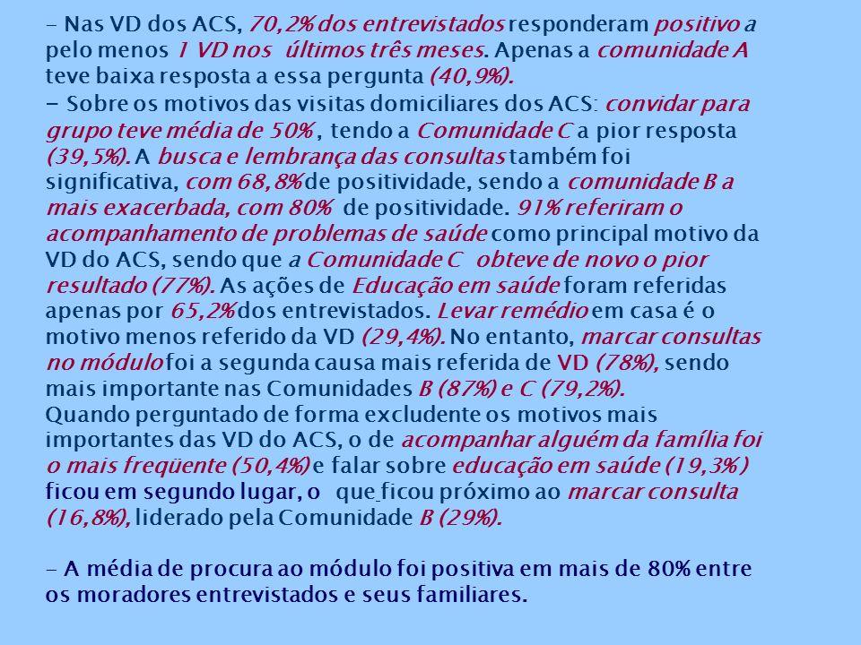 Fonte: questionário aplicado aos usuários entrevistados das comunidades com PSF pesquisadas, entre outubro de 2002 e fevereiro de 2003. Kruskal-Wallis
