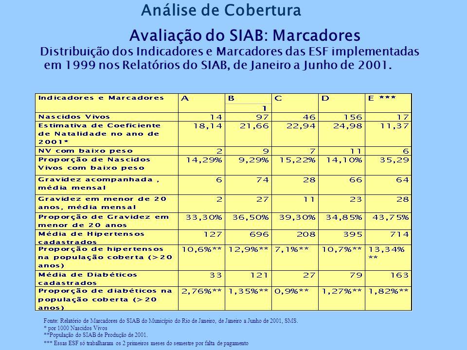 Avaliação do SIAB: Produção Distribuição da produção das ESF estudadas de Janeiro a Junho de 2001 Fonte: Relatório de Produção do SIAB de Janeiro a Ju