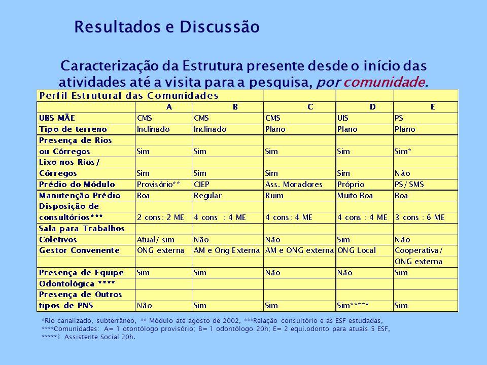 Fontes: 1- Documentos da C. de Epidemiologia/SMS. 2- Relatórios iniciais das Comunidades estudadas. 3- Relatórios do SIAB de Produção e de Marcadores