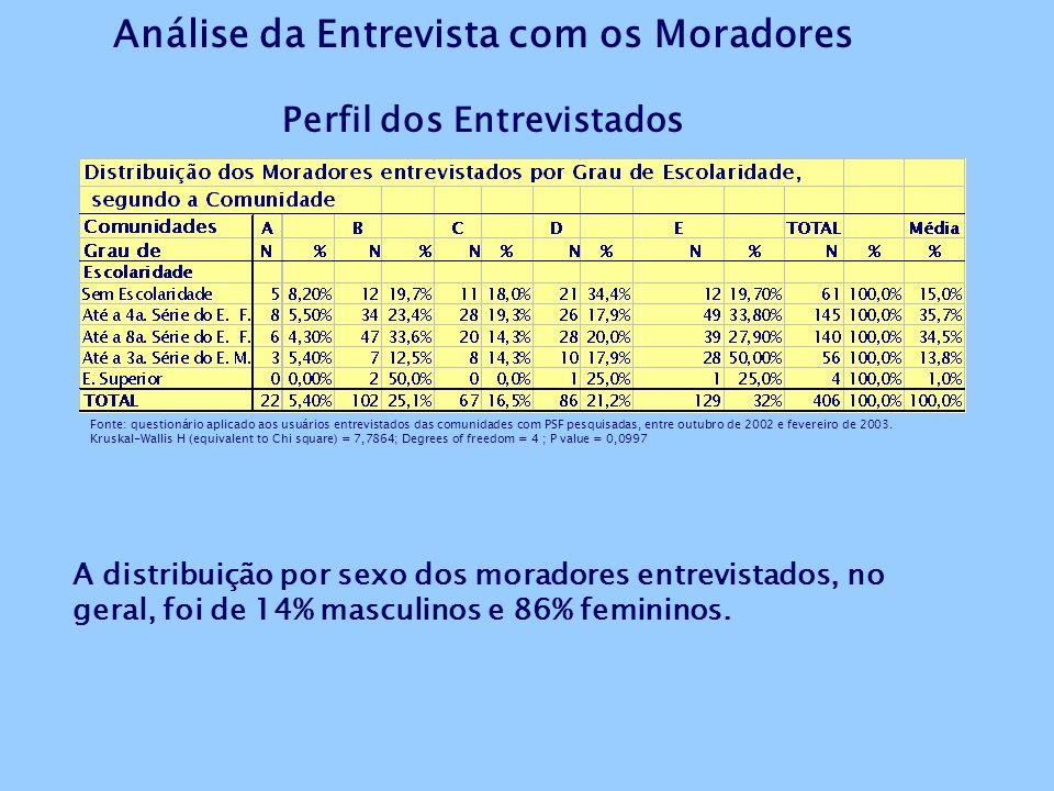 Distribuição dos principais dados dos Cadastramentos, entre 1999 e 2000, dos PSF implementados em 1999. Fonte: Relatórios de Implementação dos PSF Imp