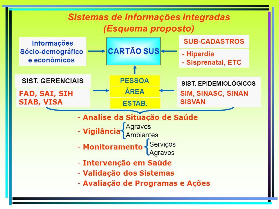 Sistemas de Informações Integradas (Esquema proposto) CARTÃO SUS Informações Sócio-demográfico e econômicos - Hiperdia - Sisprenatal, ETC SUB-CADASTRO