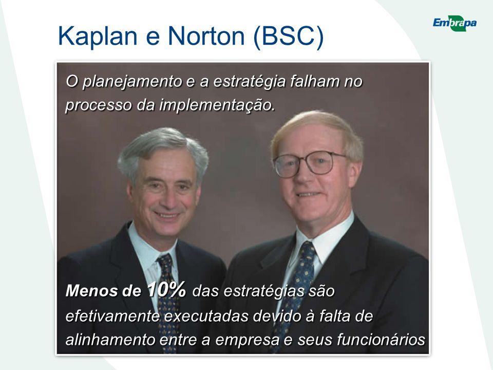 Kaplan e Norton (BSC) O planejamento e a estratégia falham no processo da implementação. Menos de 10% das estratégias são efetivamente executadas devi