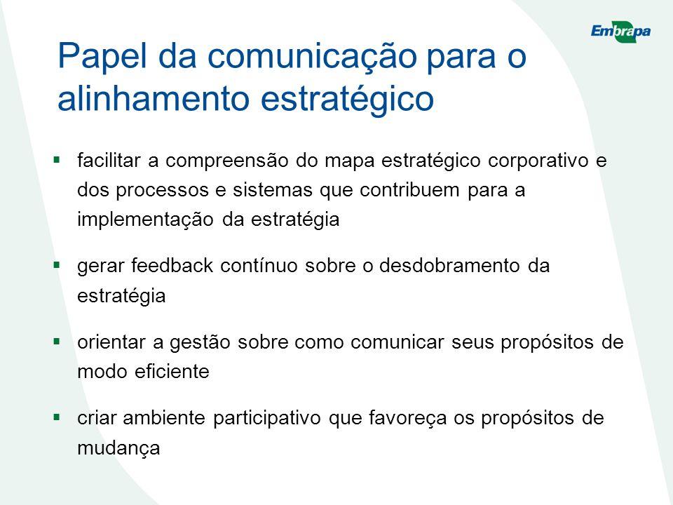 Papel da comunicação para o alinhamento estratégico facilitar a compreensão do mapa estratégico corporativo e dos processos e sistemas que contribuem