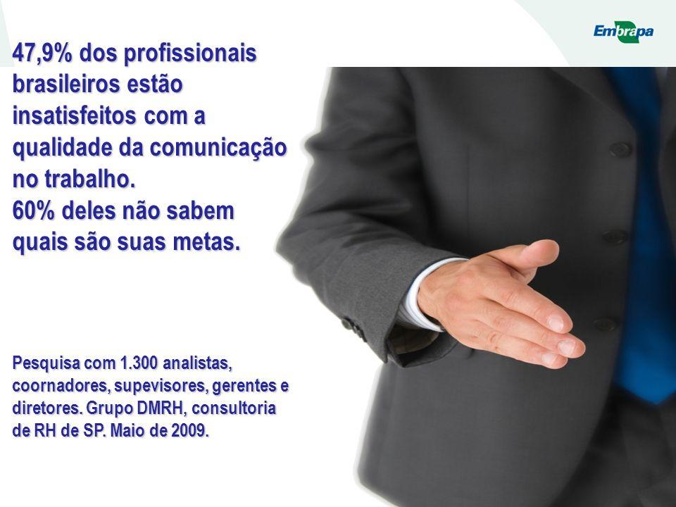 47,9% dos profissionais brasileiros estão insatisfeitos com a qualidade da comunicação no trabalho. 60% deles não sabem quais são suas metas. Pesquisa