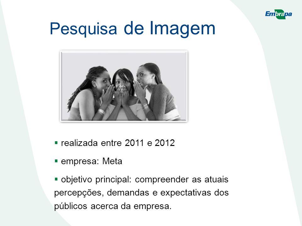 Pesquisa de Imagem realizada entre 2011 e 2012 empresa: Meta objetivo principal: compreender as atuais percepções, demandas e expectativas dos público
