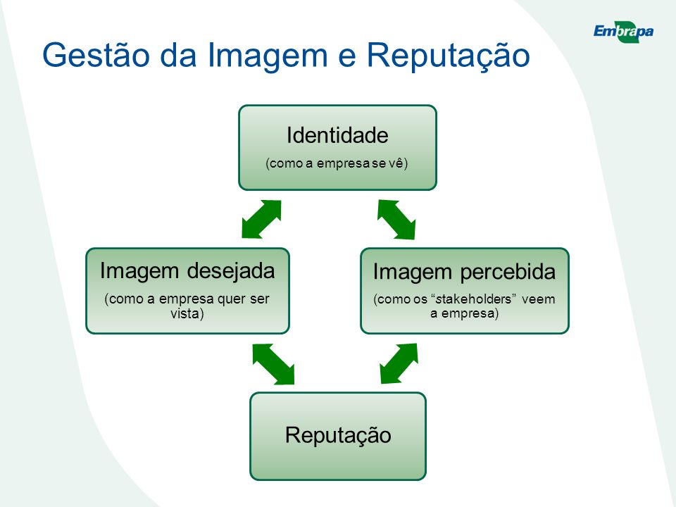 Identidade (como a empresa se vê) Imagem percebida (como os stakeholders veem a empresa) Reputação Imagem desejada (como a empresa quer ser vista) Ges