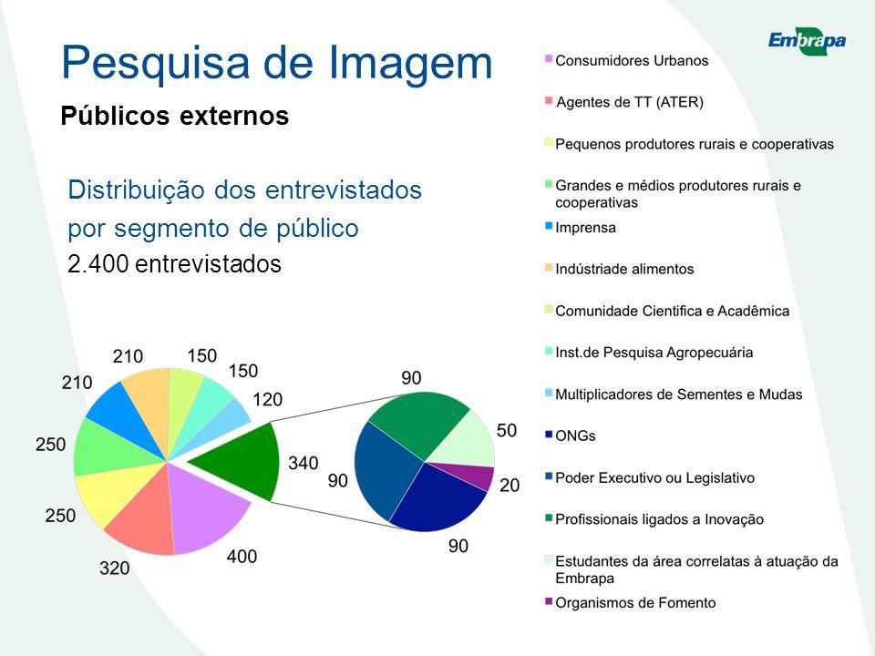 Públicos externos Distribuição dos entrevistados por segmento de público 2.400 entrevistados Pesquisa de Imagem