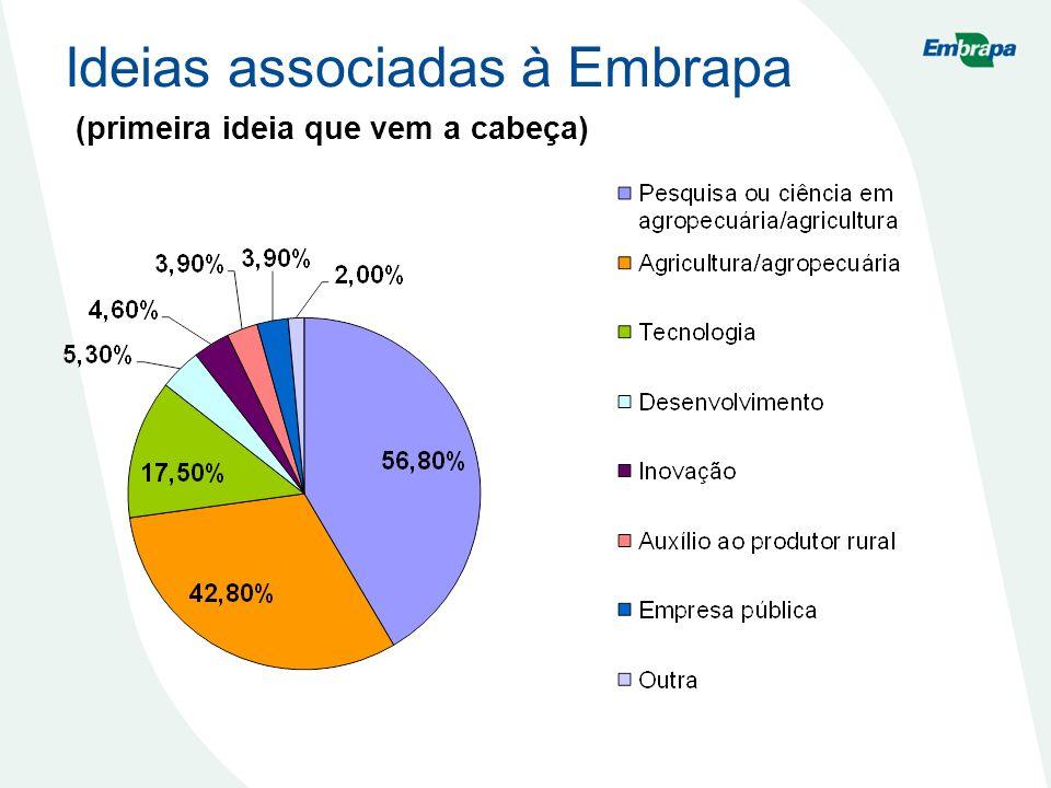 Ideias associadas à Embrapa (primeira ideia que vem a cabeça)