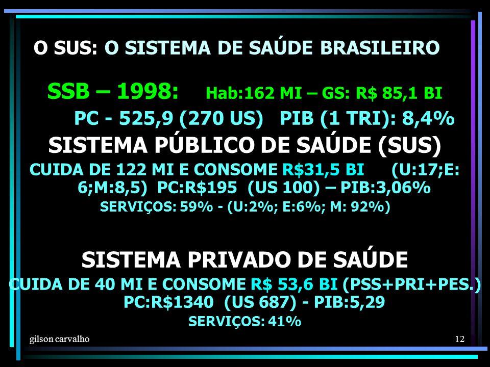 gilson carvalho 12 O SUS: O SISTEMA DE SAÚDE BRASILEIRO SSB – 1998: Hab:162 MI – GS: R$ 85,1 BI PC - 525,9 (270 US)PIB (1 TRI): 8,4% SISTEMA PÚBLICO DE SAÚDE (SUS) CUIDA DE 122 MI E CONSOME R$31,5 BI (U:17;E: 6;M:8,5) PC:R$195 (US 100) – PIB:3,06% SERVIÇOS: 59% - (U:2%; E:6%; M: 92%) SISTEMA PRIVADO DE SAÚDE CUIDA DE 40 MI E CONSOME R$ 53,6 BI (PSS+PRI+PES.) PC:R$1340 (US 687) - PIB:5,29 SERVIÇOS: 41%