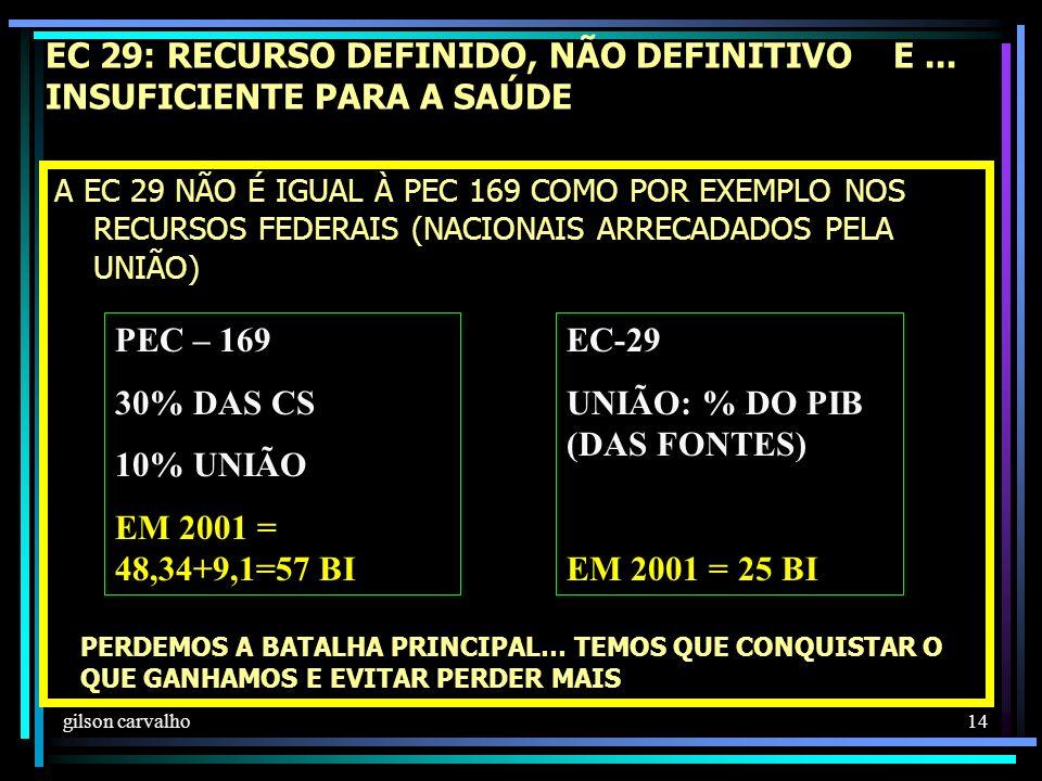 gilson carvalho 14 EC 29: RECURSO DEFINIDO, NÃO DEFINITIVO E...