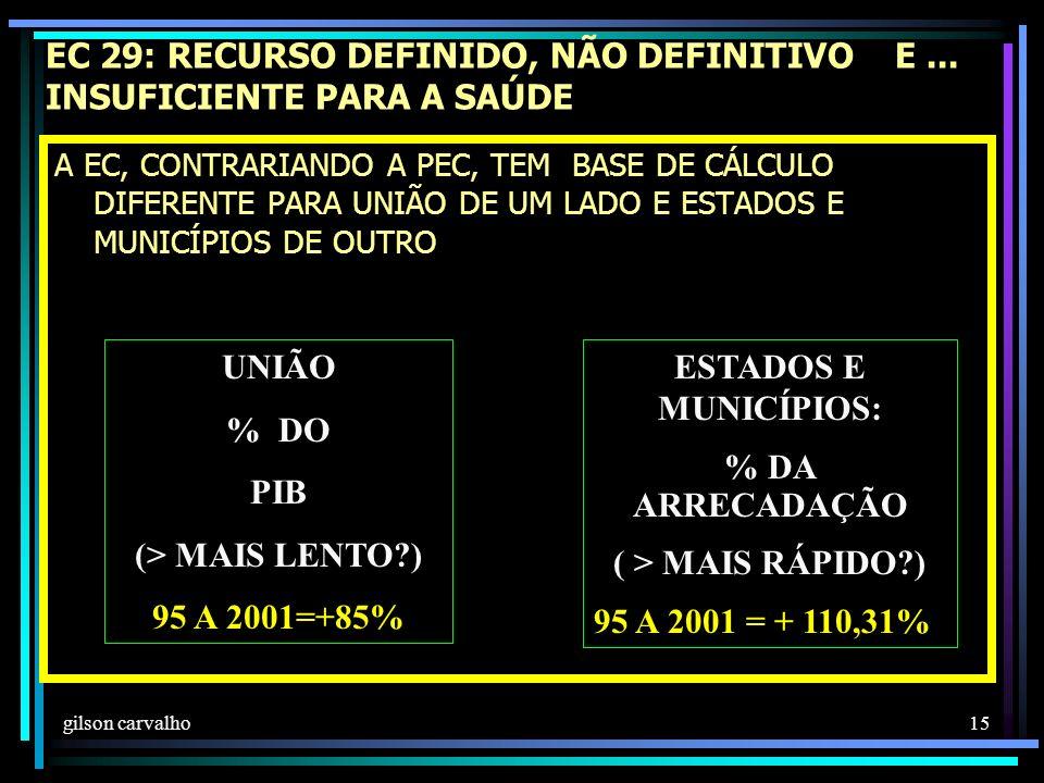 gilson carvalho 15 EC 29: RECURSO DEFINIDO, NÃO DEFINITIVO E...