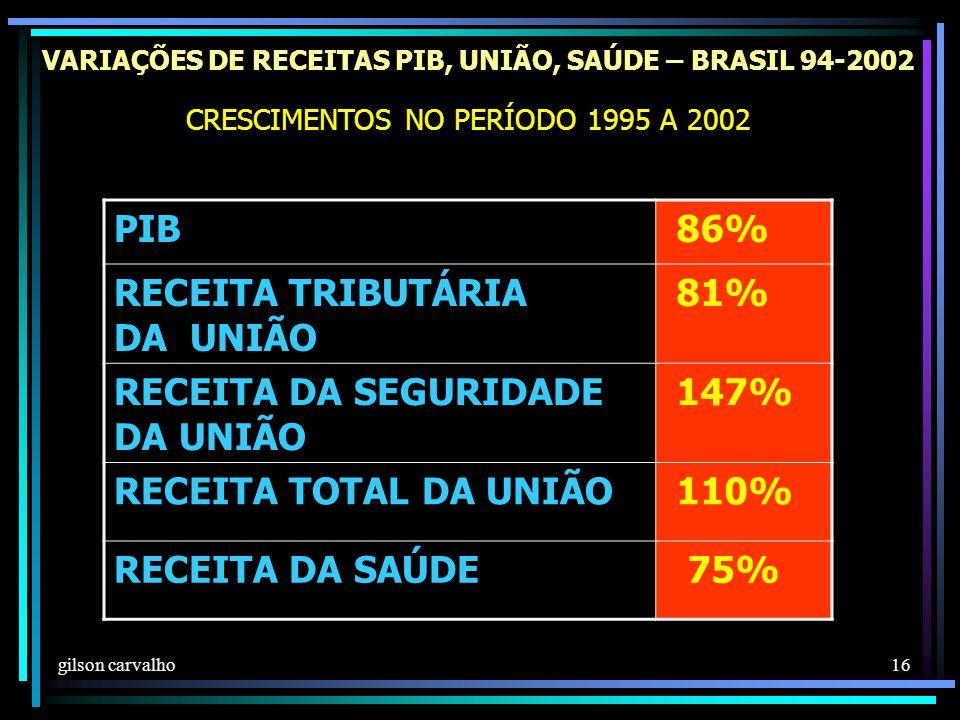 gilson carvalho 16 VARIAÇÕES DE RECEITAS PIB, UNIÃO, SAÚDE – BRASIL 94-2002 PIB 86% RECEITA TRIBUTÁRIA DA UNIÃO 81% RECEITA DA SEGURIDADE DA UNIÃO 147% RECEITA TOTAL DA UNIÃO 110% RECEITA DA SAÚDE 75% CRESCIMENTOS NO PERÍODO 1995 A 2002