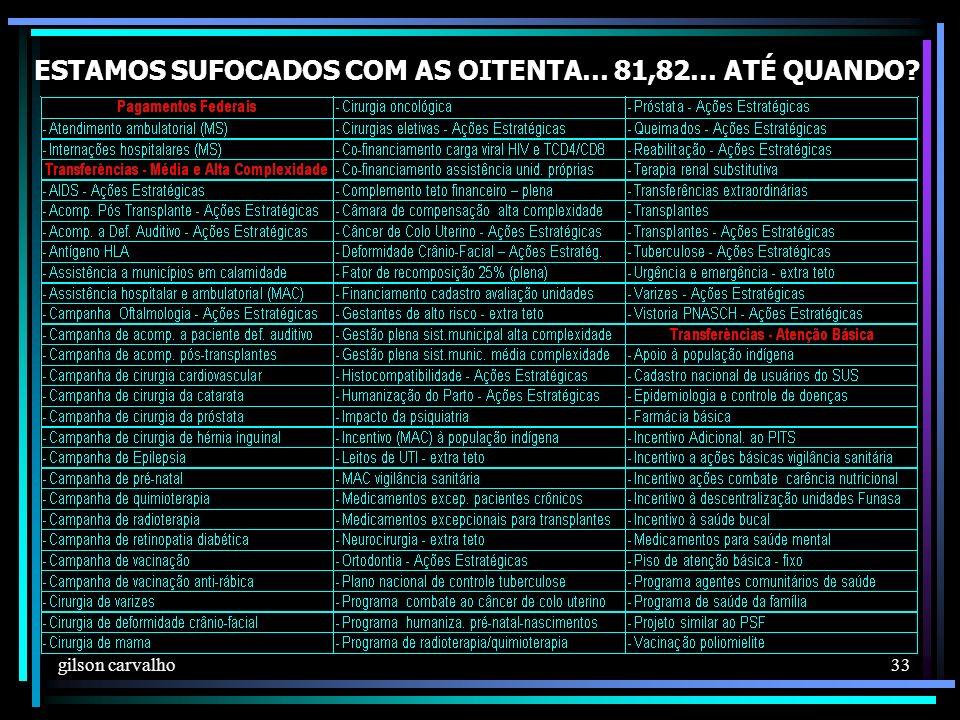 gilson carvalho 33 ESTAMOS SUFOCADOS COM AS OITENTA… 81,82… ATÉ QUANDO?