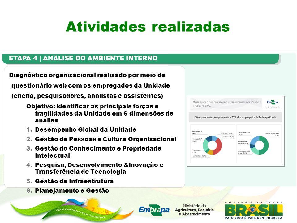 Atividades realizadas ETAPA 4 | ANÁLISE DO AMBIENTE INTERNO Diagnóstico organizacional realizado por meio de questionário web com os empregados da Uni